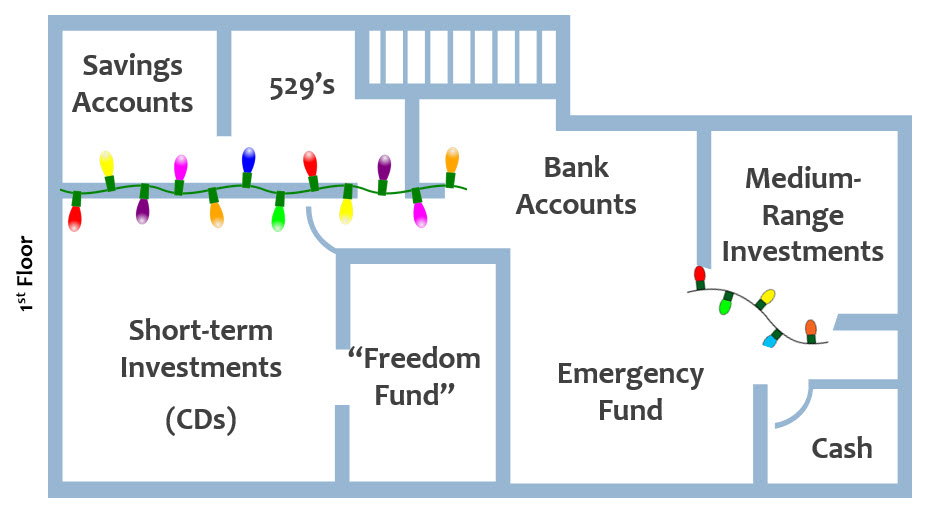 rooms in your financial house first floor