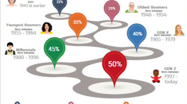 infographic of Embracing Diversity - understanding differences in population by generation