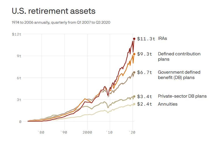 Chart showing US retirement assets