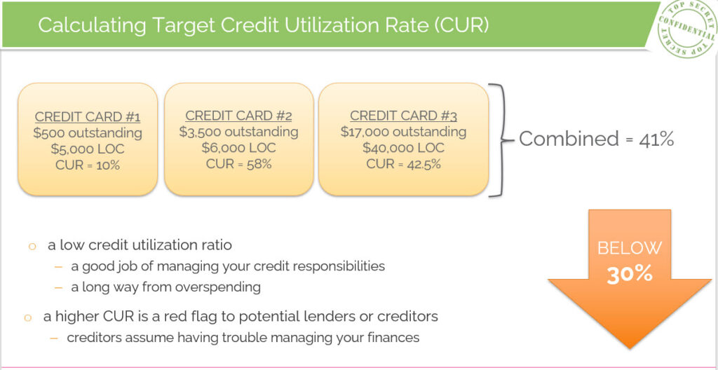 example of how to calculate credit utilization rate