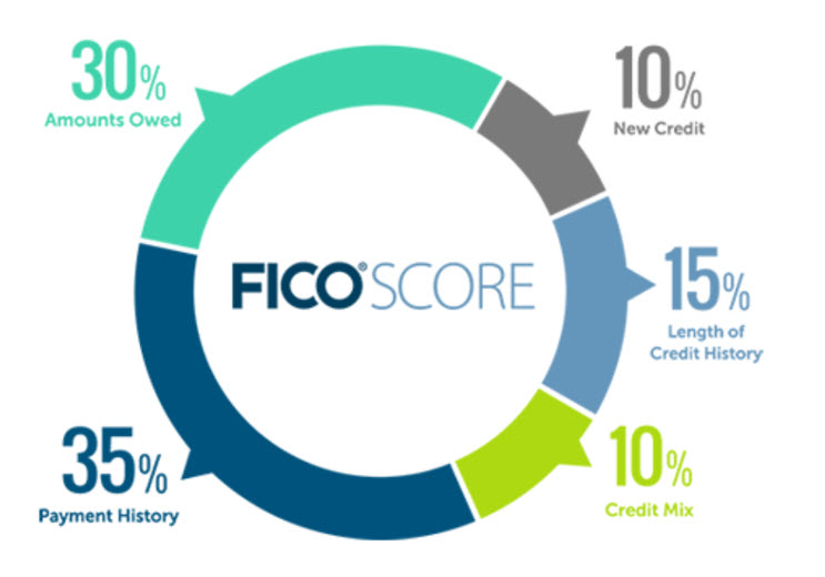 compoents of the FICO credit score