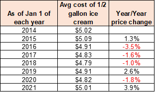 national ice cream month data chart of prices